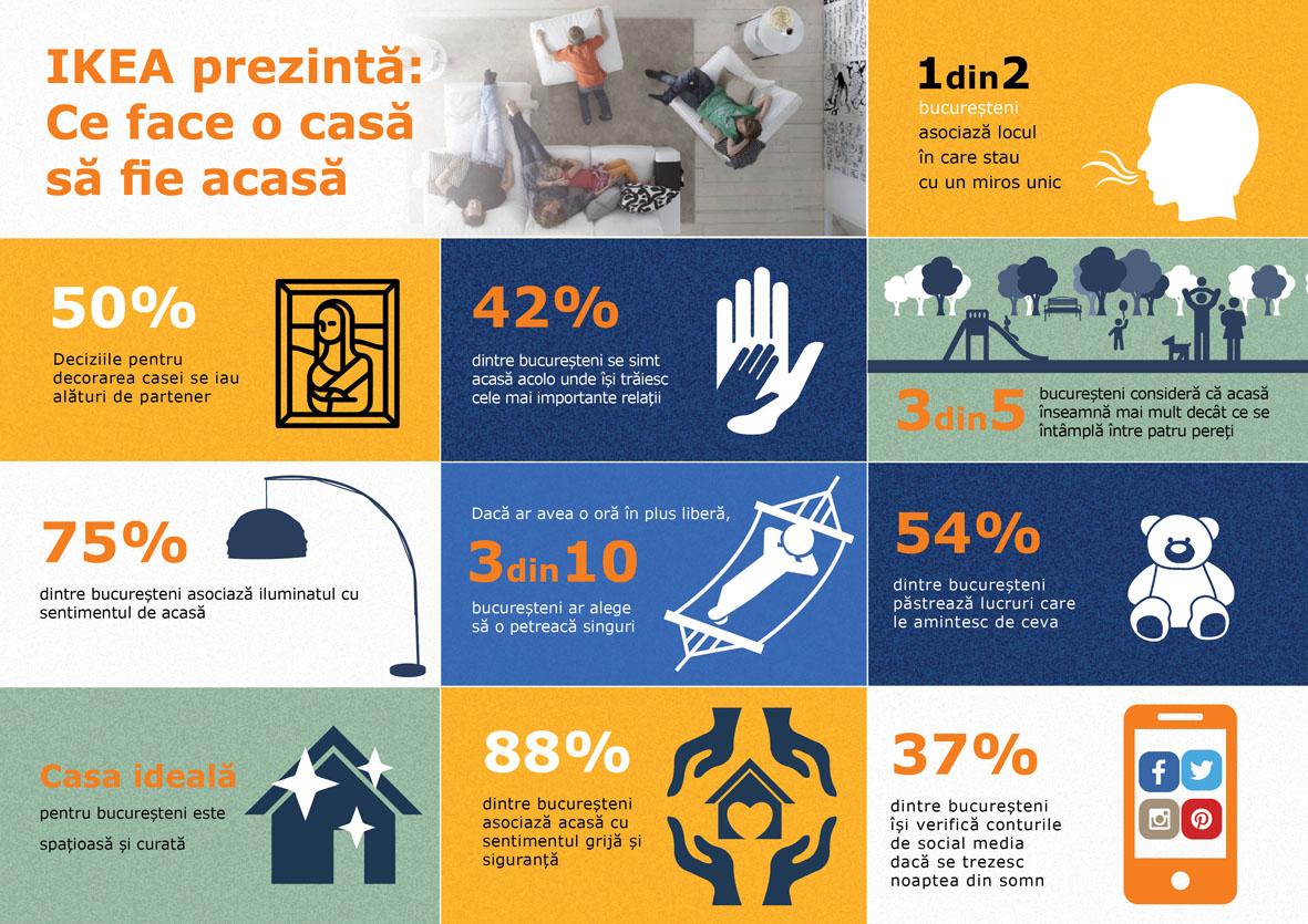 infografic IKEA ce face o casa sa fie acasa