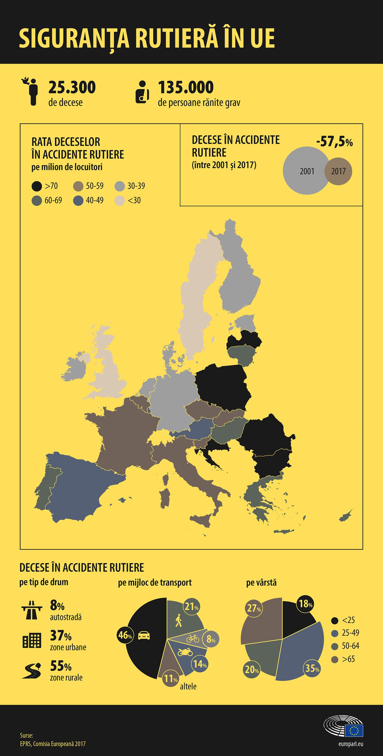 Siguranta rutiera in Uniunea Europeana - cat de sigur esti la volan in Romania